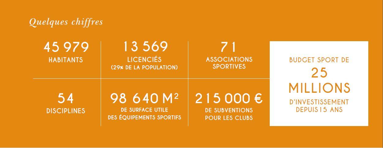 Chiffres du projet sportif de la commune nouvelle Saint-Germain-en-Laye