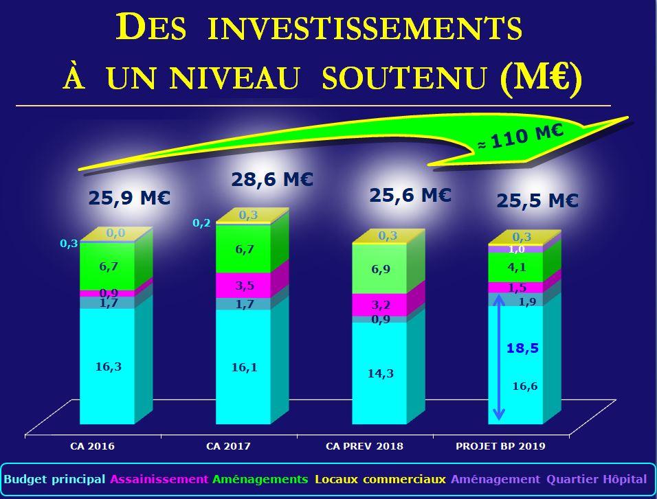 budget investissement commune nouvelle 2019